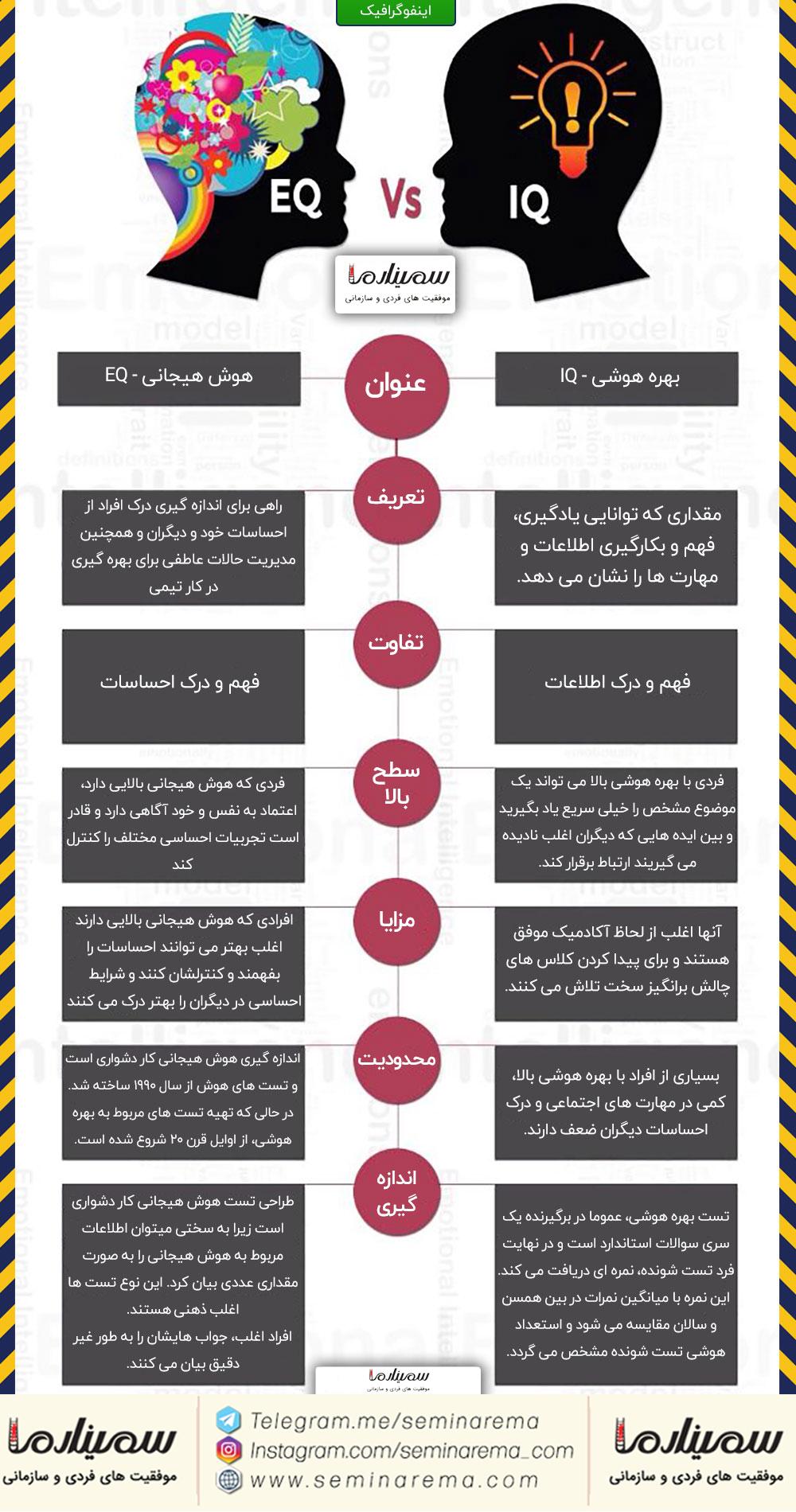 eq-vs-iq-infographic