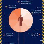 اینفوگرافیک: هفت ویژگی افراد با هوش هیجانی بالا